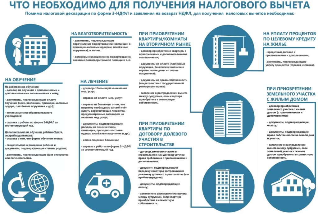 Инфографика о получении налогового вычета
