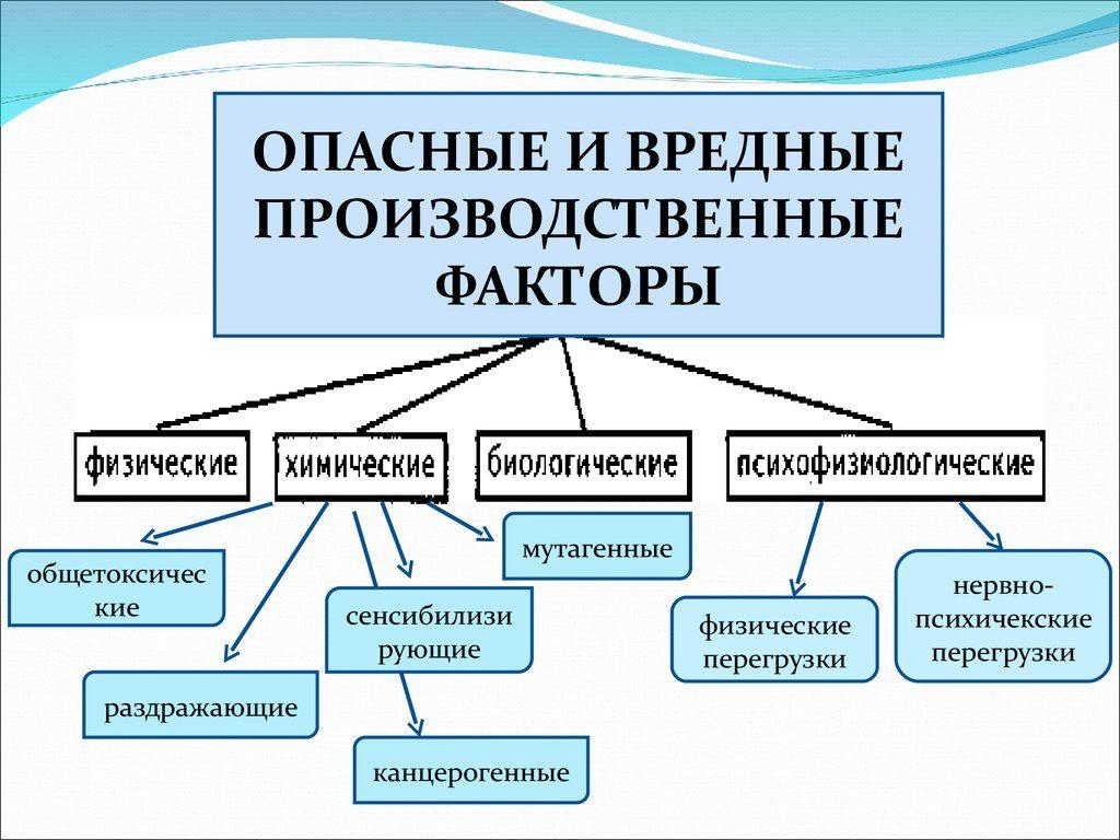Классификация ОПО