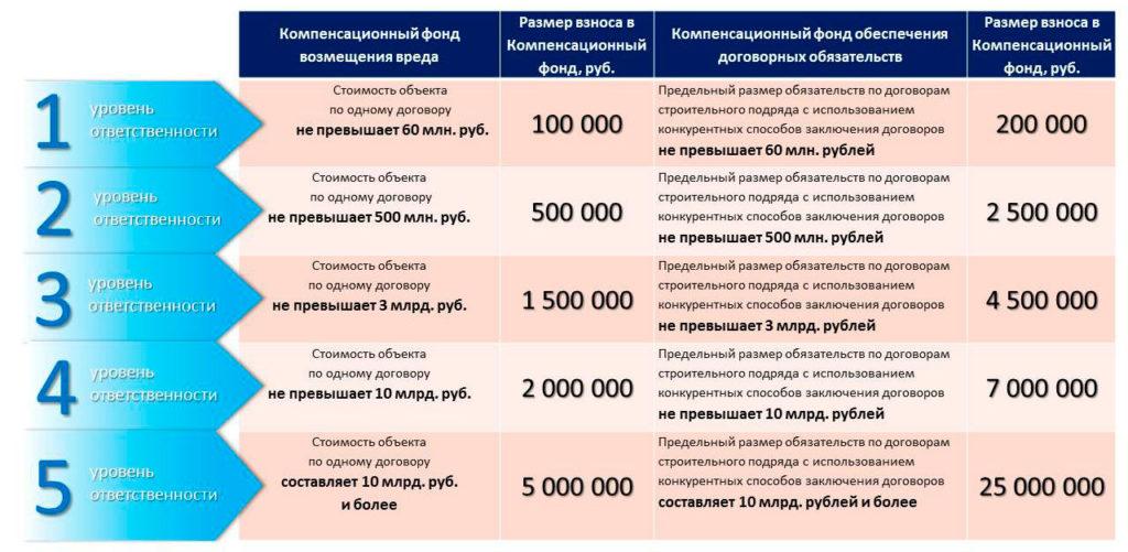 Страхование членов СРО